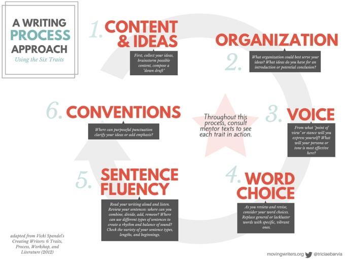 Process Writing (1)